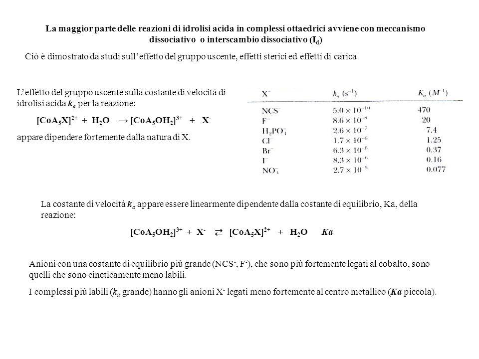 [CoA5X]2+ + H2O → [CoA5OH2]3+ + X-